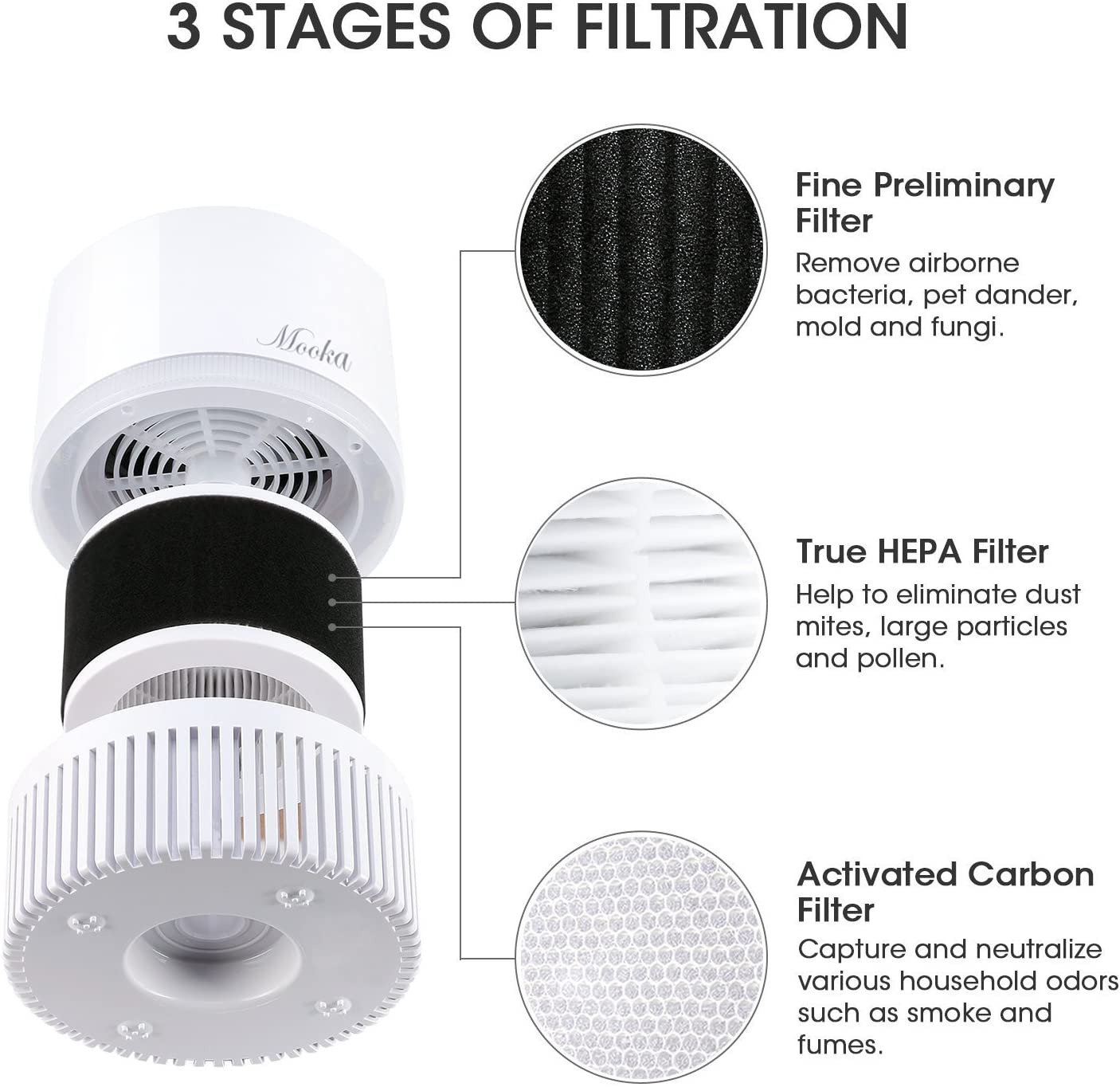[US Direct] Original MOOKA 3-in-1 True HEPA Filter for Home, Air Cleaner for Bedroom & Office, Odor Eliminator for Allergies and Pets, Smoke, Dust, Mold, Available for